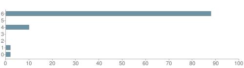 Chart?cht=bhs&chs=500x140&chbh=10&chco=6f92a3&chxt=x,y&chd=t:88,0,10,0,0,2,2&chm=t+88%,333333,0,0,10|t+0%,333333,0,1,10|t+10%,333333,0,2,10|t+0%,333333,0,3,10|t+0%,333333,0,4,10|t+2%,333333,0,5,10|t+2%,333333,0,6,10&chxl=1:|other|indian|hawaiian|asian|hispanic|black|white